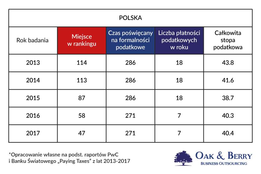 Rozliczenie firmy w Anglii - Firma w Anglii a firma w Polsce. Polska w rankingu Paying Taxes - łatwość prowadzenia biznesu