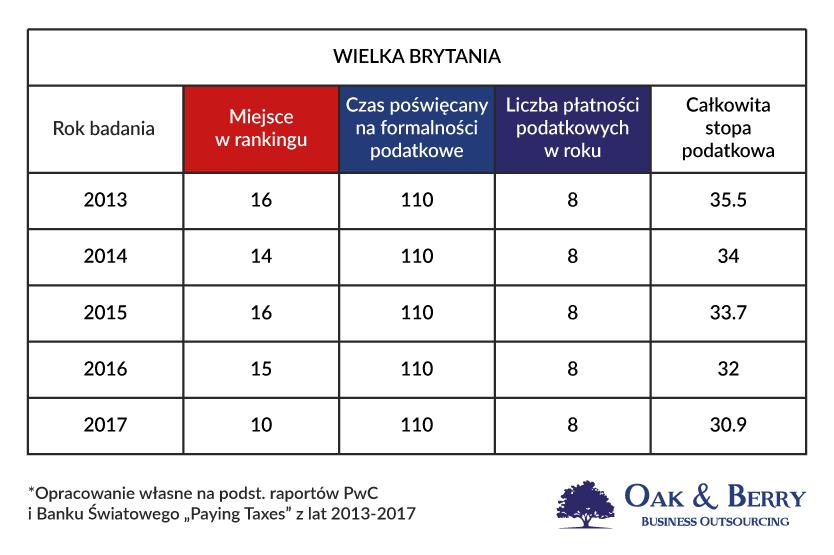 Rozliczenie firmy w Anglii - Firma w Anglii a firma w Polsce. Wielka Brytania w rankingu Paying Taxes - łatwość prowadzenia biznesu