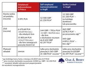 Firma w UK - koszty spółki LTD 2019 - porównanie z Polską