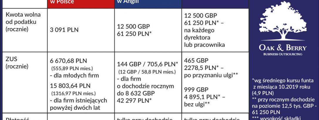 """Koszty prowadzenia firmy w Anglii i Polsce – porównanie 2019 – ZUS w Polsce – 1316 złotych. """"ZUS"""" w Anglii – 60 złotych…"""