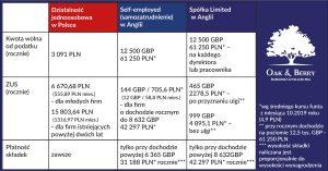 Koszty prowadzenia firmy w Anglii i w Polsce - porównanie.