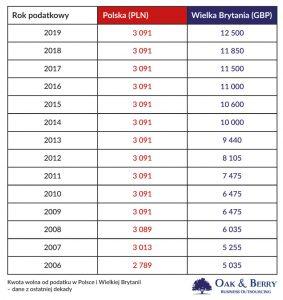 Kwota wolna od podatku dochodowego w Anglii - porównanie z Polską