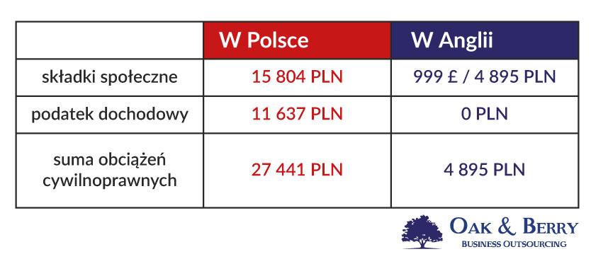 Firma w Anglii koszty i porównanie z firmą w Polsce - podsumowanie