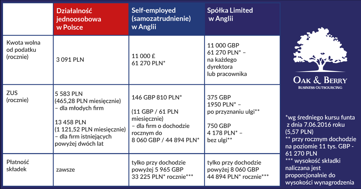 Porównanie kosztów prowadzenia firmy w Anglii i Polsce