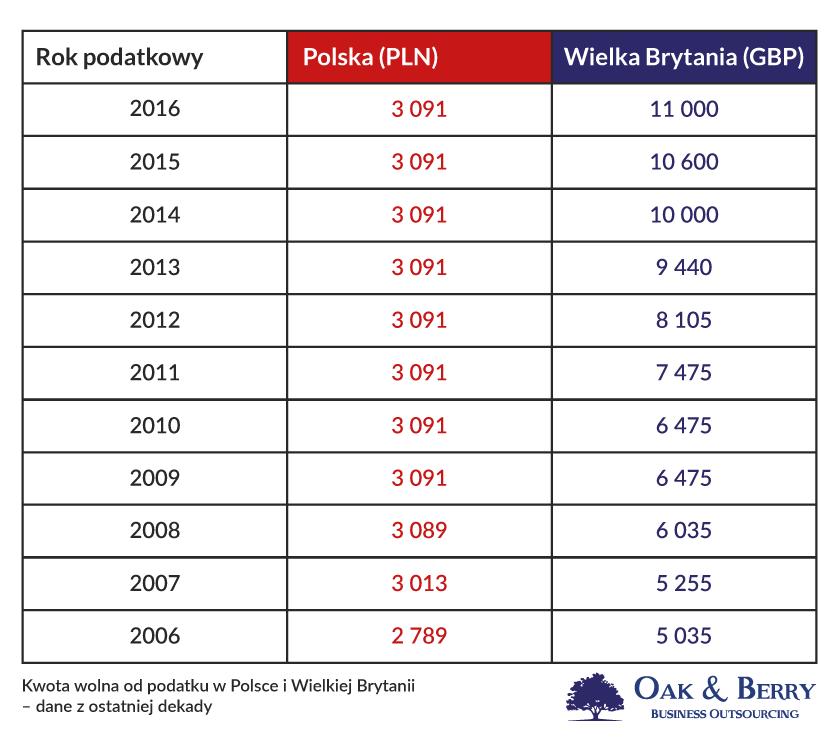 Kwota wolna od podatku w Polsce i w Anglii