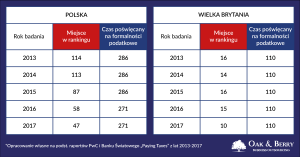 Rozliczenie firmy w Anglii i w Polsce – praktyczne porównanie