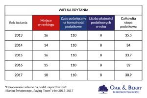 Firma w Anglii a firma w Polsce. Wielka Brytania w rankingu Paying Taxes - łatwość prowadzenia biznesu