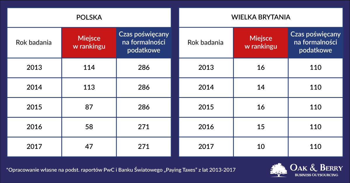 Prowadzenie firmy w Anglii i w Polsce – praktyczne porównanie. Rozliczenie w Anglii – 110 godzin. W Polsce – 271 godzin