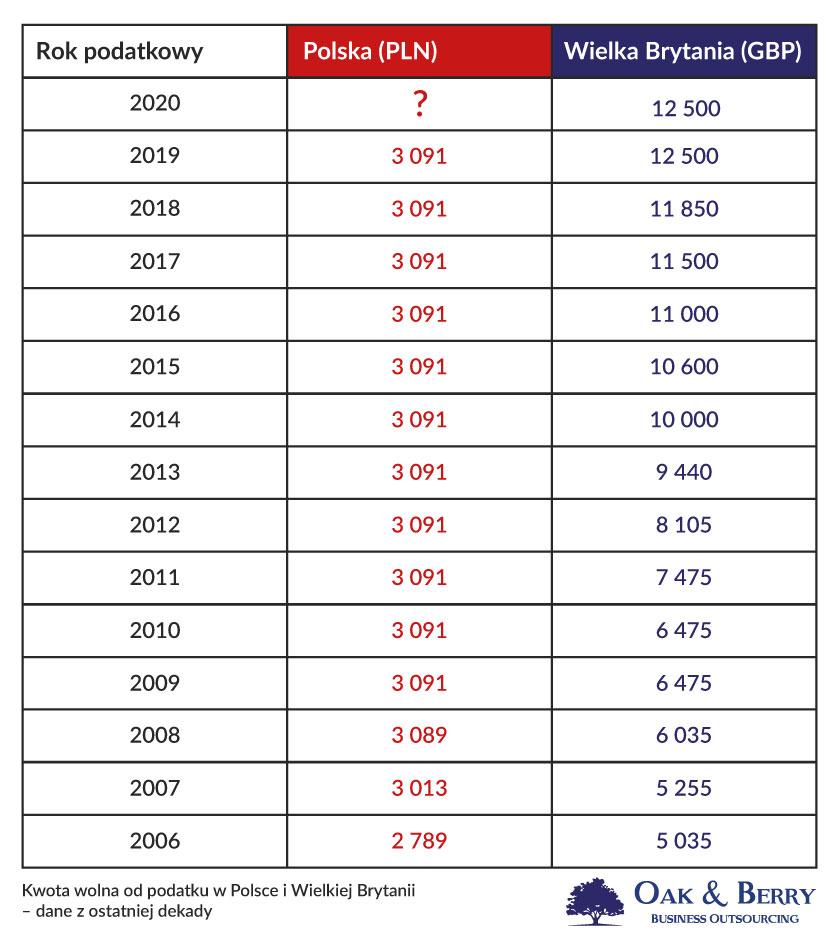 Kwota wolna od podatku dochodowego UK - porównanie z PL 2006 - 2020r