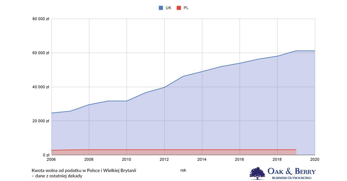 Kwota-wolna-od-podatku-dochodowego-UK-i-PL—Oak&Berry